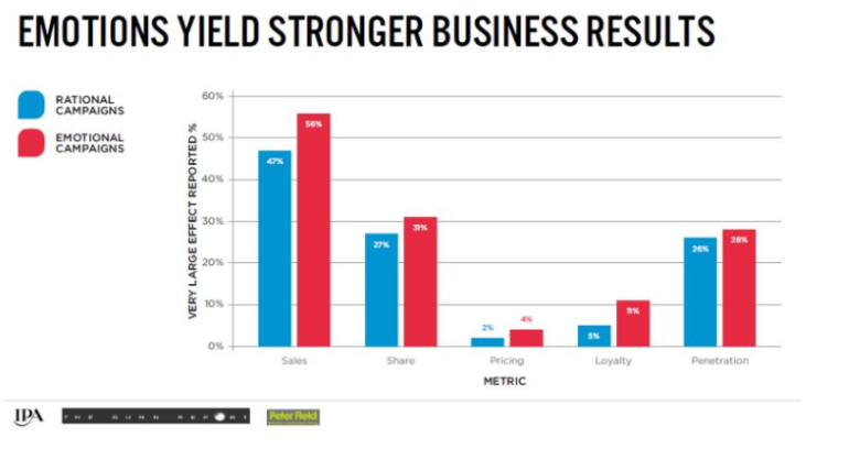 emotions yield stronger business results