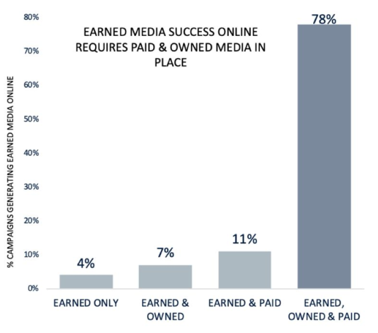 earned media success online